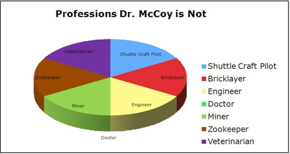 Dr. McCoy is Not These Things